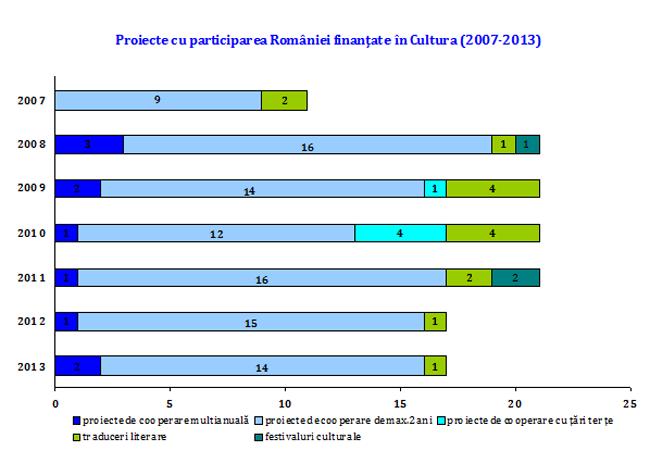 bilantul-participarii-Romaniei-la-Programul-Cultura-2007-2013-al-Uniunii-Europene