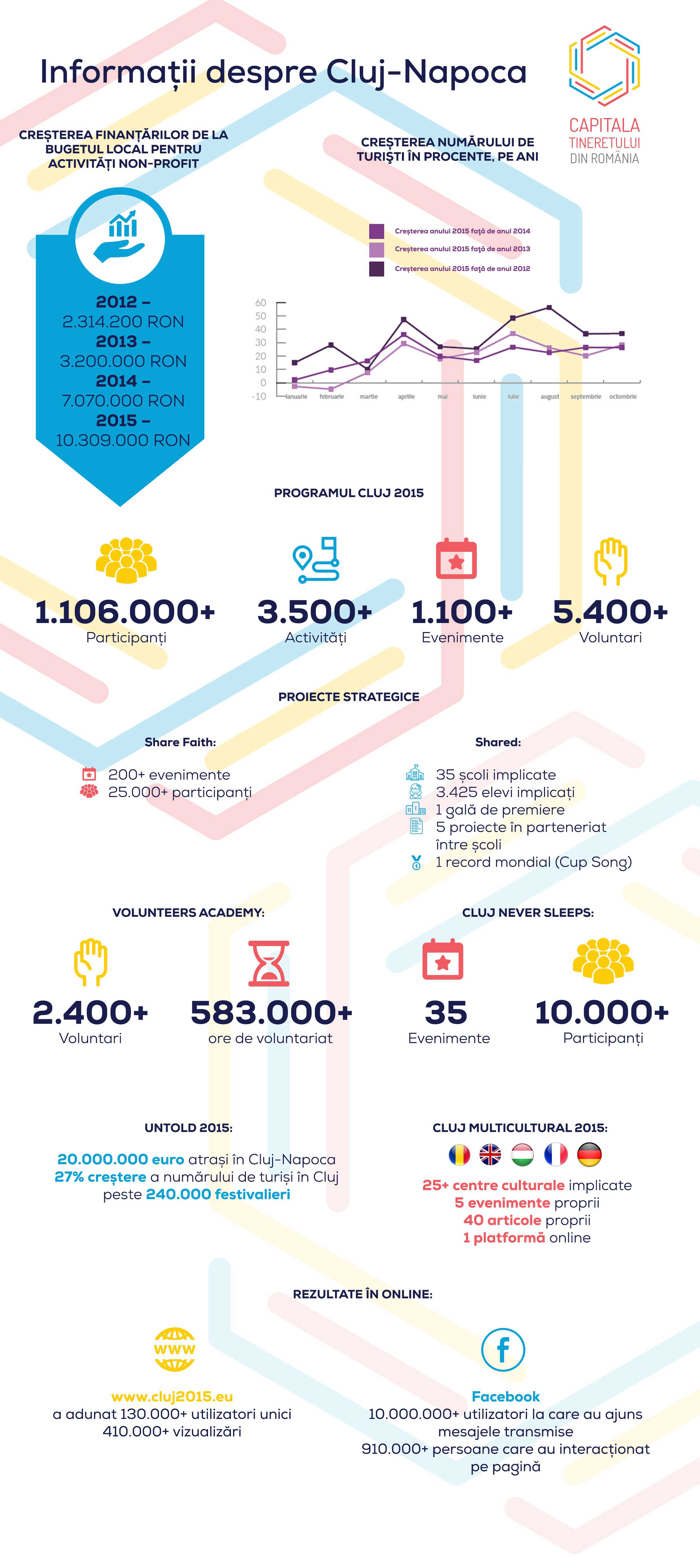 Infografic-Cluj-Napoca