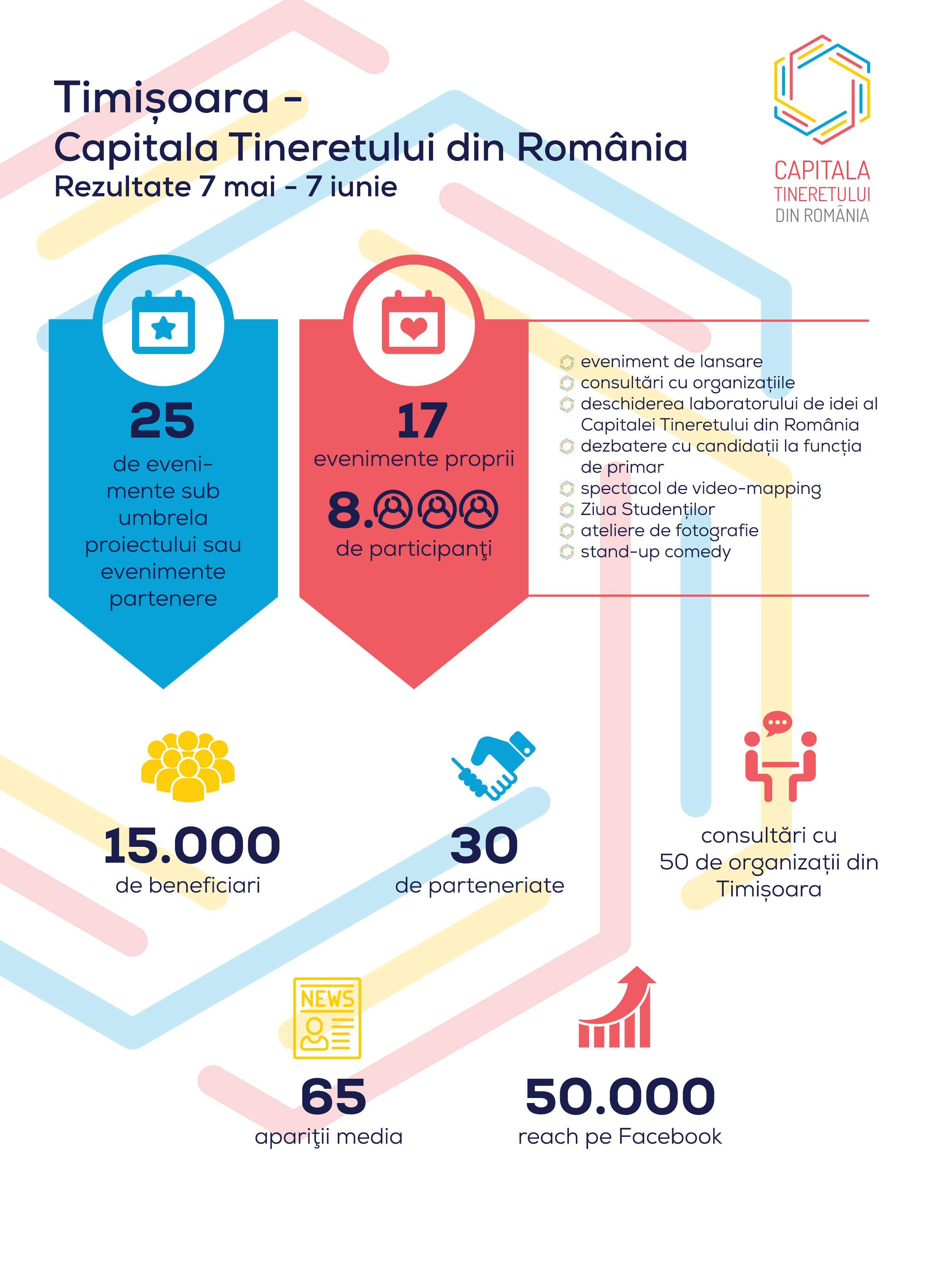 Infografic-Timișoara